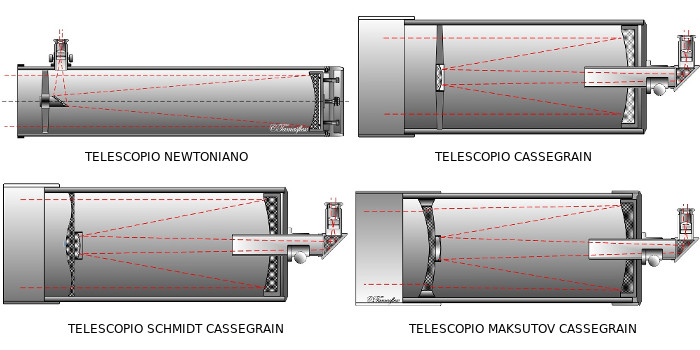 Telescopios: Origen